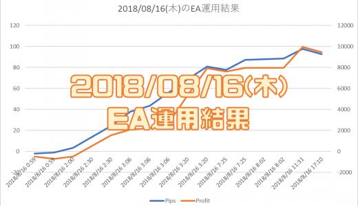 2018/8/16(木)のEA運用結果 +9,456円