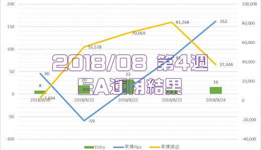 2018/8/20-8/24のEA運用結果 +37,146円