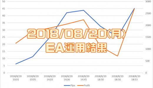 2018/8/20(月)のEA運用結果 +2,694円