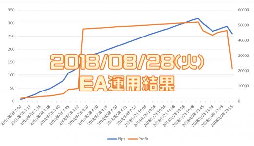 2018/8/28(火)のEA運用結果 +21,567円