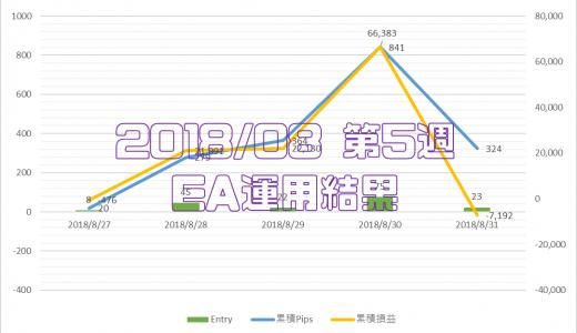 2018/8/27-8/31のEA運用結果 -7,192円