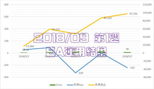 2018/9/3-9/7のEA運用結果 +97,701円