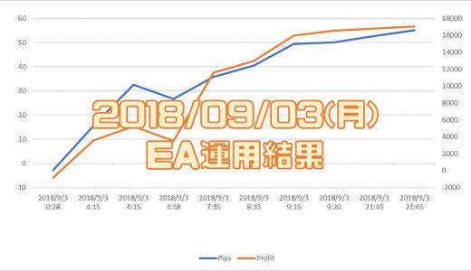 2018/9/3(月)のEA運用結果 +17,060円