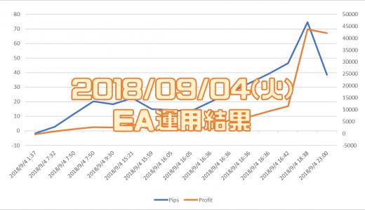 2018/9/4(火)のEA運用結果 +42,162円