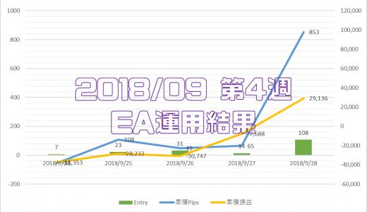 2018/9/24-9/28のEA運用結果 +29,136円
