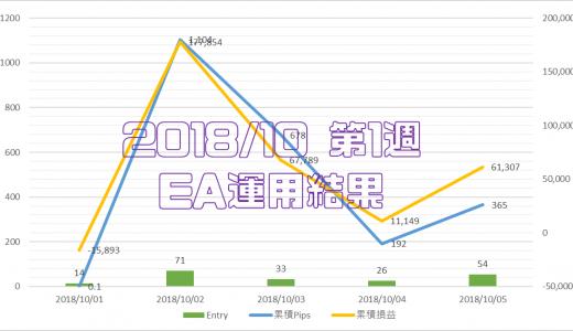 2018/10/01-10/05のEA運用結果 +61,307円