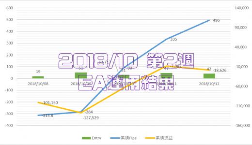 2018/10/08-10/12のEA運用結果 -18,626円
