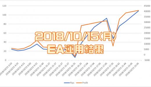 2018/10/15(月)のEA運用結果 +40,847円