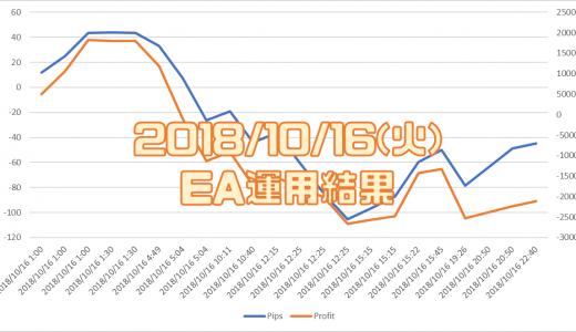 2018/10/16(火)のEA運用結果 -21,162円