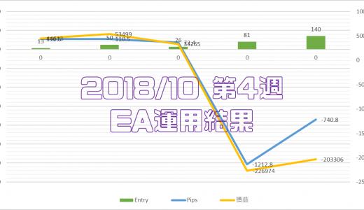 2018/10/22-10/26のEA運用結果 -203,306円