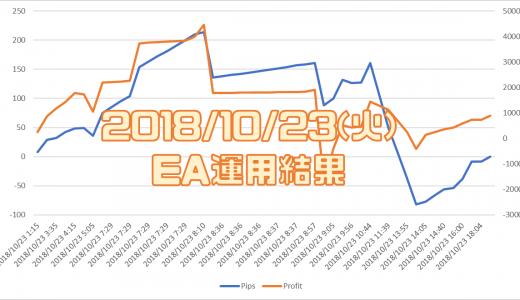 2018/10/23(火)のEA運用結果 +8,886円