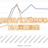 2018/10/29(月)のEA運用結果 +24,858円