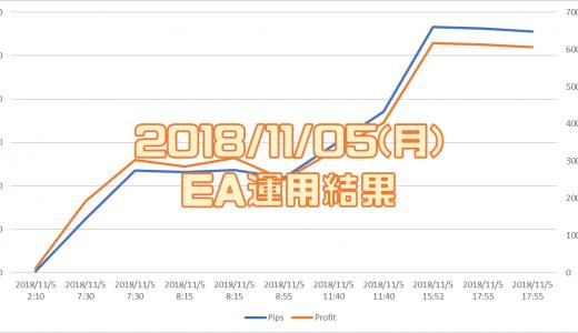 2018/11/05(月)のEA運用結果 +6,064円