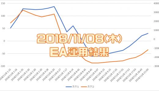 2018/11/08(水)のEA運用結果 -11,694円