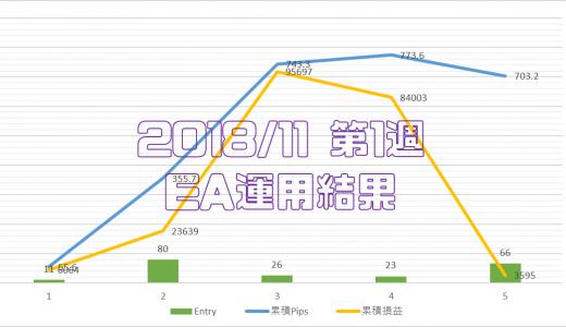 2018/11/05-11/09のEA運用結果 +3,595円