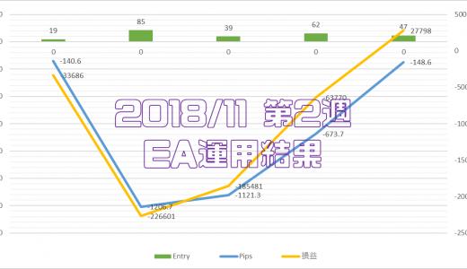 2018/11/12-11/16のEA運用結果 +27,798円