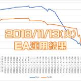 2018/11/13(火)のEA運用結果 -192,915円