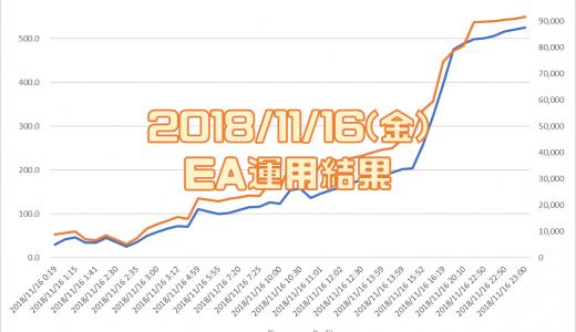 2018/11/16(金)のEA運用結果 +91,568円