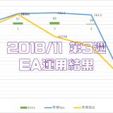 2018/11/19-11/23のEA運用結果 -245,041円