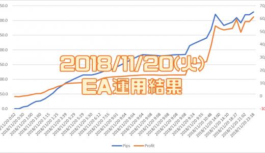 2018/11/20(火)のEA運用結果 +61,416円