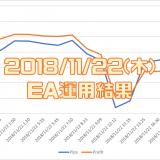 2018/11/22(木)のEA運用結果 -38,102円