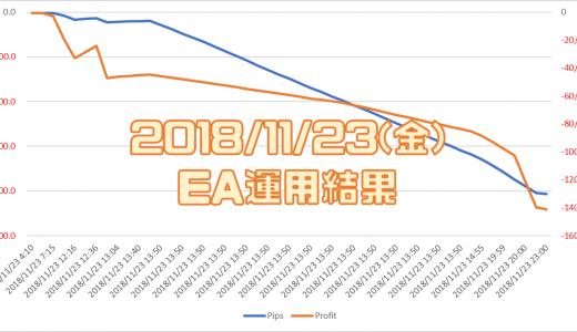 2018/11/23(金)のEA運用結果 -141,193円