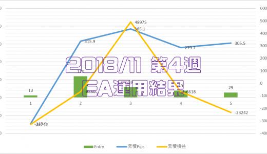 2018/11/26-11/30のEA運用結果 -23,242円