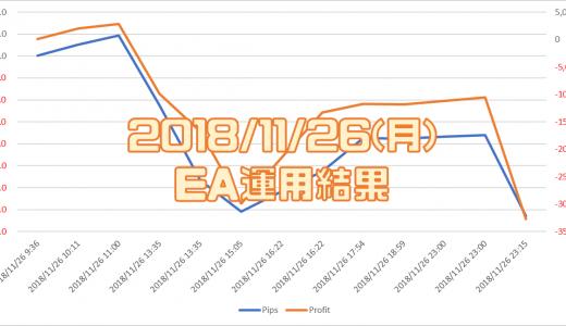 2018/11/26(月)のEA運用結果 -32,743円
