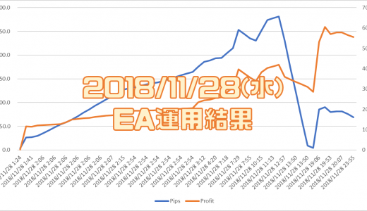 2018/11/28(水)のEA運用結果 +55,525円