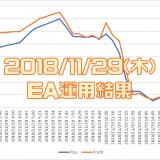 2018/11/29(木)のEA運用結果 -55,593円