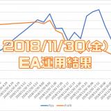 2018/11/30(金)のEA運用結果 -16,624円